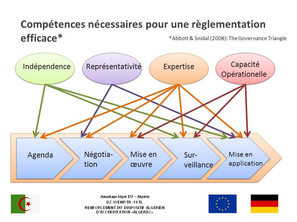 Compétences nécessaires pour une règlementation efficace* Négotia- tion Mise en œuvre Sur- veillance Agenda Mise en application *Abbott & Snidal (2008): The Governance Triangle IndépendenceReprésentativitéExpertise Capacité Opérationelle