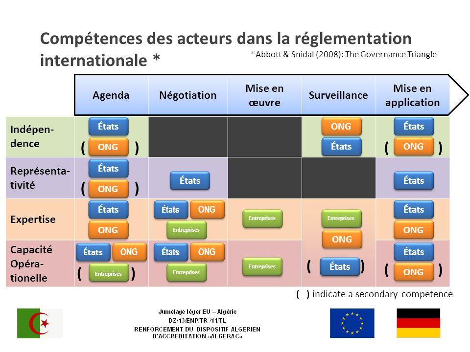 Compétences des acteurs dans la réglementation internationale * AgendaNégotiation Mise en œuvre Surveillance Mise en application Indépen- dence Représ
