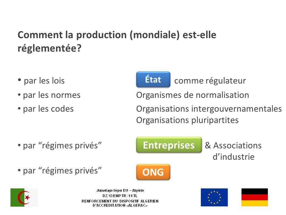 Comment la production (mondiale) est-elle réglementée? par les lois c comme régulateur par les normes Organismes de normalisation par les codes Organi