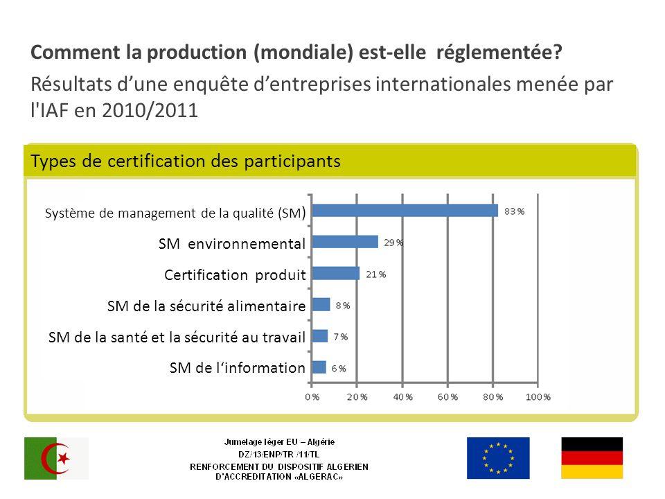 Comment la production (mondiale) est-elle réglementée? Résultats dune enquête dentreprises internationales menée par l'IAF en 2010/2011 Système de man