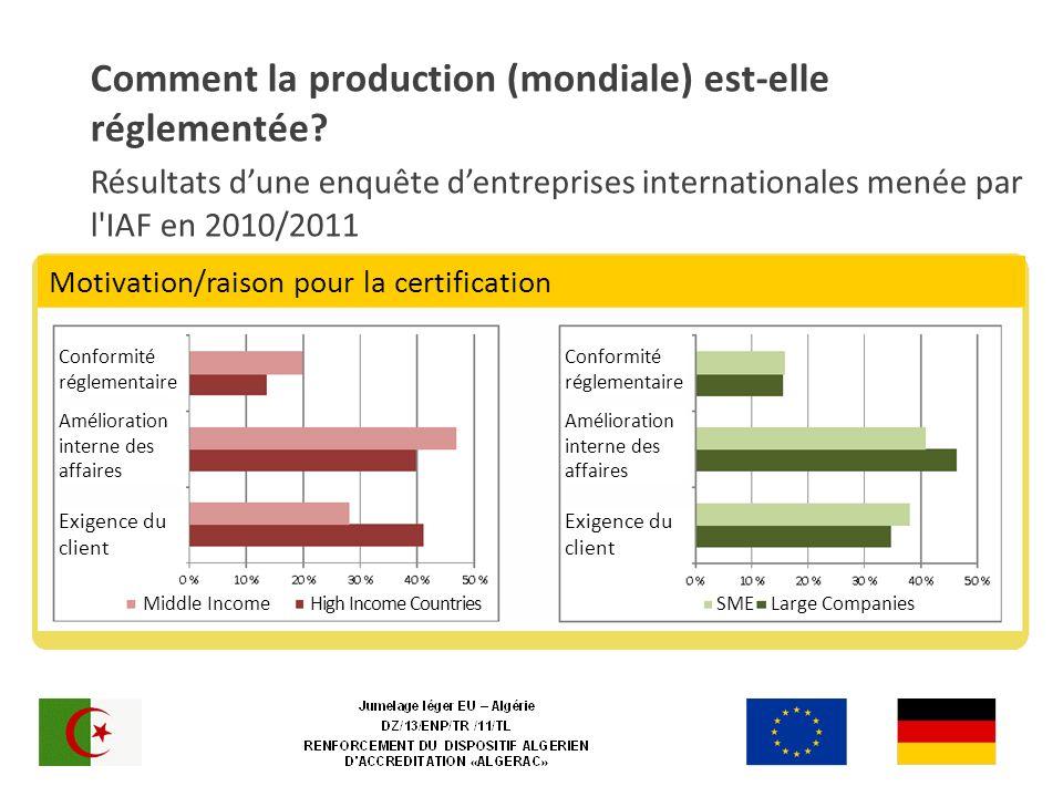 Comment la production (mondiale) est-elle réglementée? Résultats dune enquête dentreprises internationales menée par l'IAF en 2010/2011 s from an inte