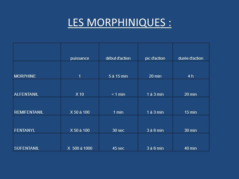 puissancedébut d actionpic d actiondurée d action MORPHINE15 à 15 min20 min4 h ALFENTANILX 10< 1 min1 à 3 min20 min REMIFENTANILX 50 à 1001 min1 à 3 min15 min FENTANYLX 50 à 10030 sec3 à 6 min30 min SUFENTANILX 500 à 100045 sec3 à 6 min40 min LES MORPHINIQUES :