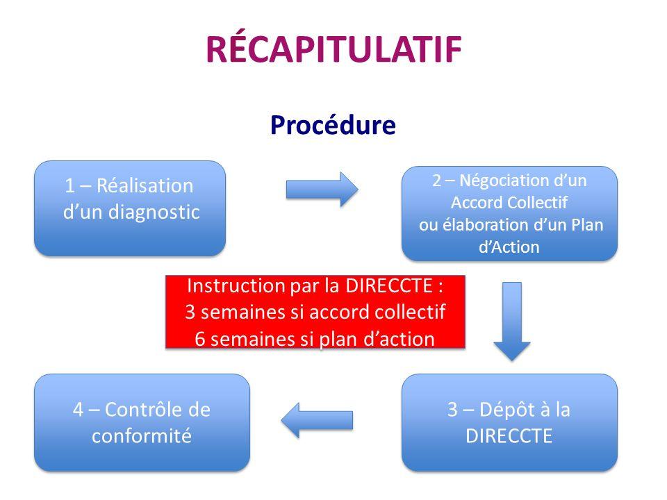 RÉCAPITULATIF Procédure 1 – Réalisation dun diagnostic 1 – Réalisation dun diagnostic 2 – Négociation dun Accord Collectif ou élaboration dun Plan dAc