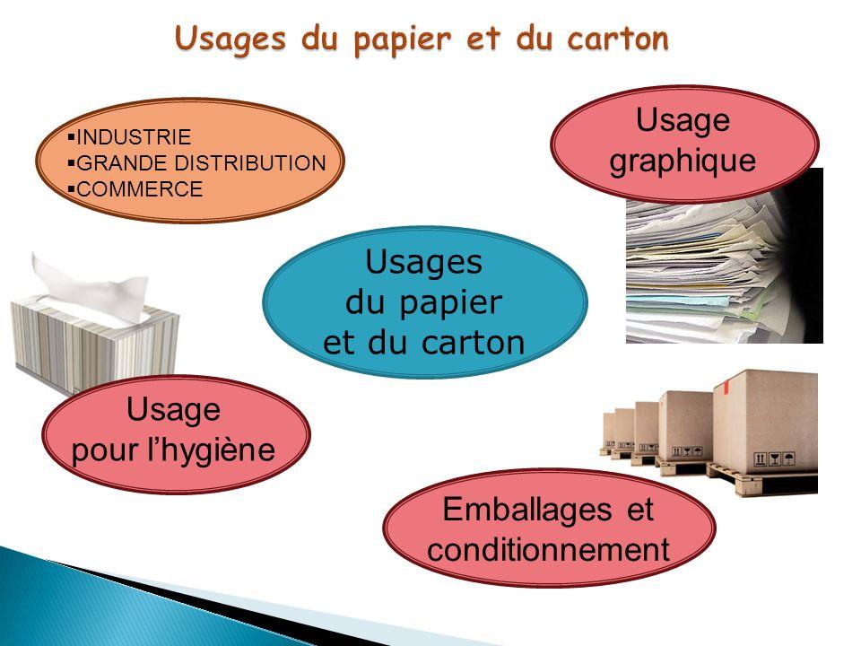 Usages du papier et du carton INDUSTRIE GRANDE DISTRIBUTION COMMERCE Emballages et conditionnement Usage graphique Usage pour lhygiène