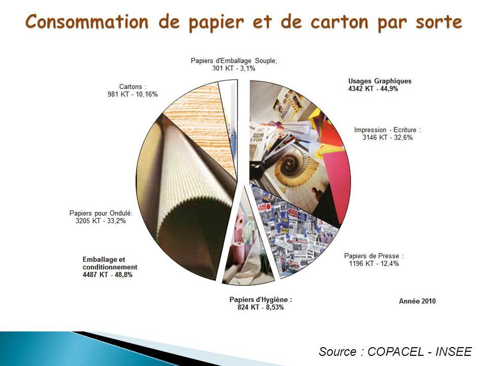 Consommation de papier et de carton par sorte Source : COPACEL - INSEE