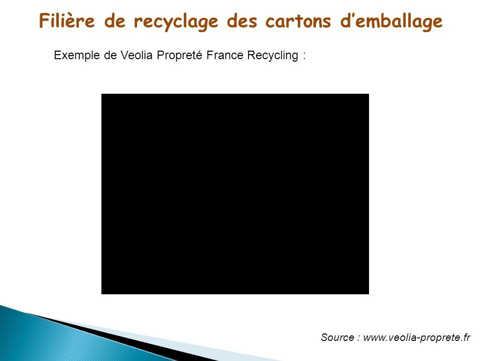 Filière de recyclage des cartons demballage Exemple de Veolia Propreté France Recycling : Source : www.veolia-proprete.fr