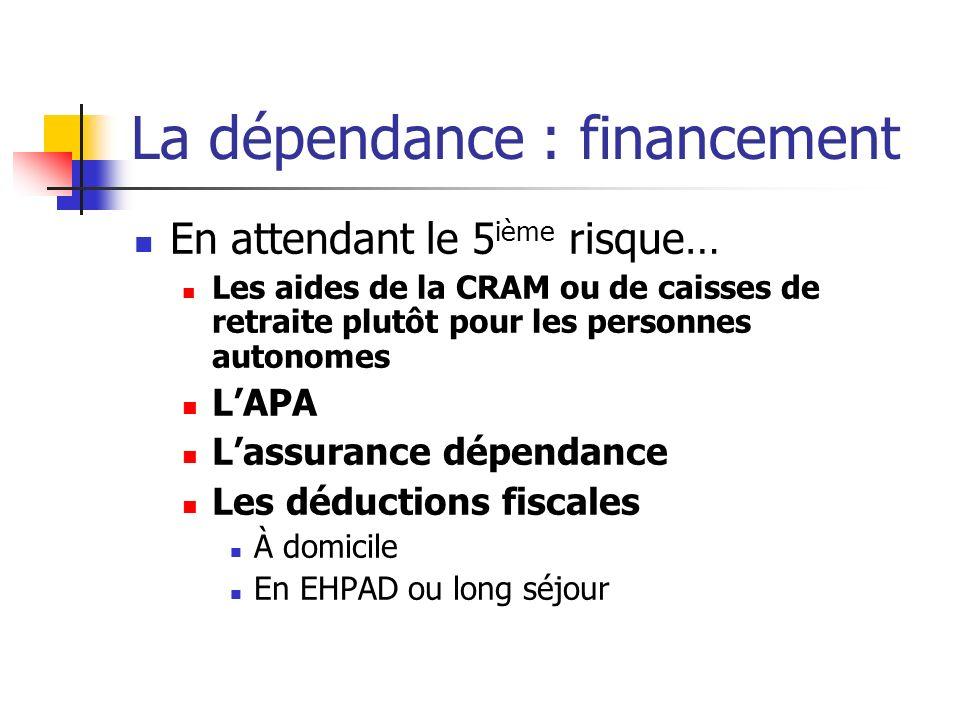 La dépendance : financement En attendant le 5 ième risque… Les aides de la CRAM ou de caisses de retraite plutôt pour les personnes autonomes LAPA Lassurance dépendance Les déductions fiscales À domicile En EHPAD ou long séjour