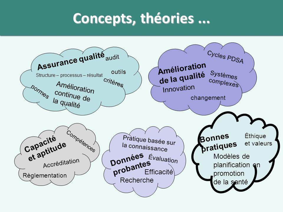 Concepts, théories...