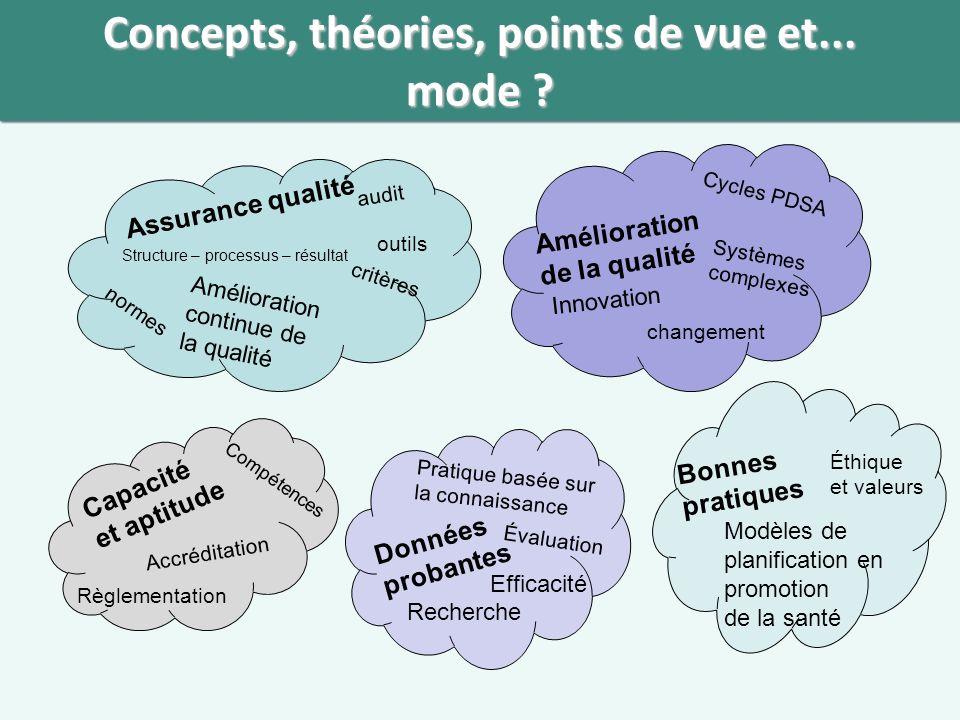 Concepts, théories, points de vue et...mode .