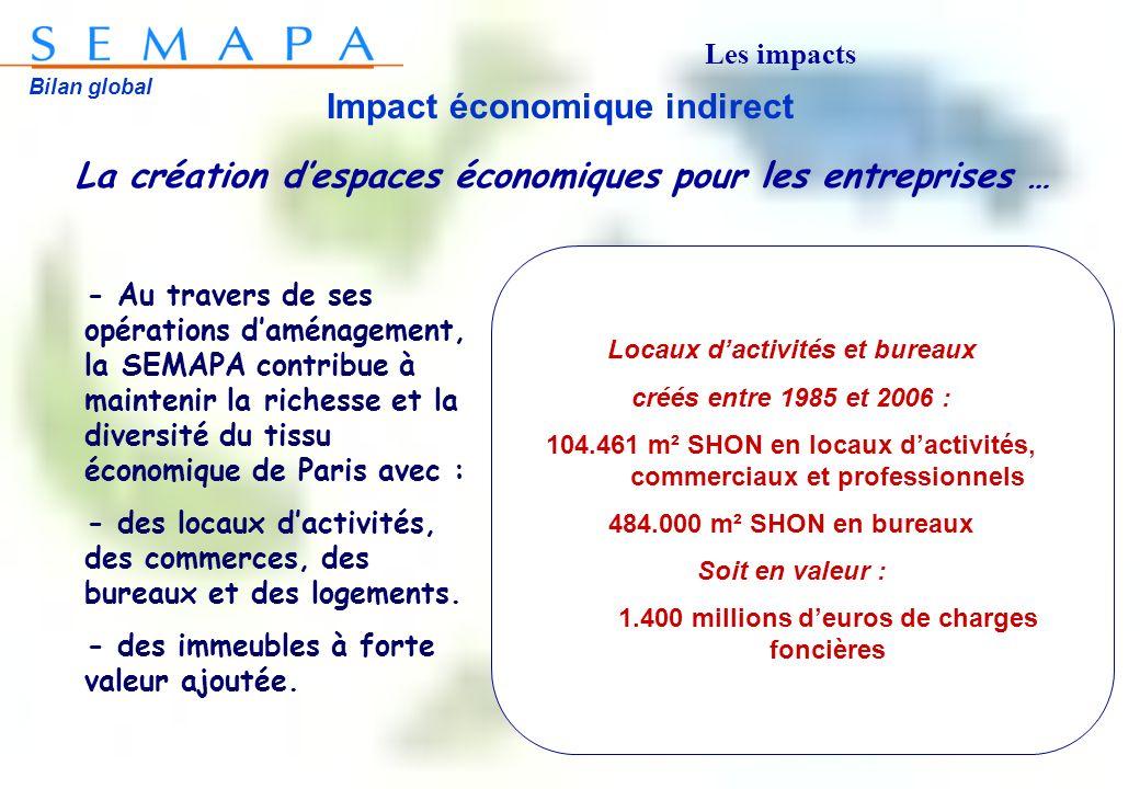 Bilan global Impact économique indirect La création despaces économiques pour les entreprises … Locaux dactivités et bureaux créés entre 1985 et 2006
