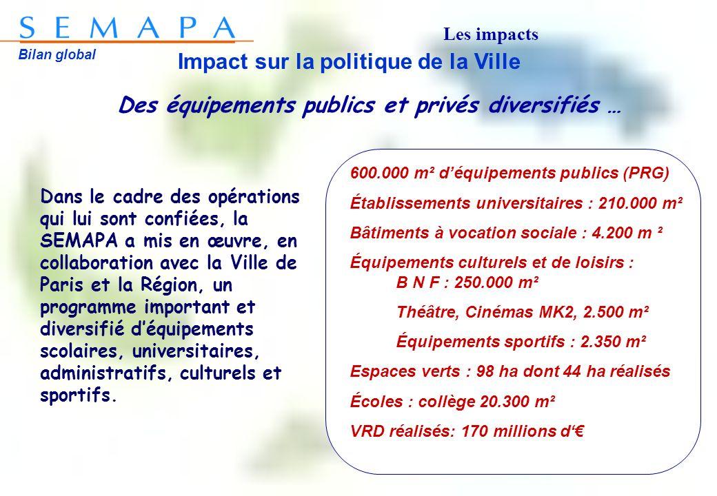 Bilan global Impact sur la politique de la Ville Des équipements publics et privés diversifiés … Dans le cadre des opérations qui lui sont confiées, l
