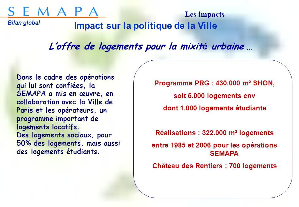 Bilan global Impact sur la politique de la Ville Loffre de logements pour la mixit é urbaine … Dans le cadre des opérations qui lui sont confiées, la SEMAPA a mis en œuvre, en collaboration avec la Ville de Paris et les opérateurs, un programme important de logements locatifs.