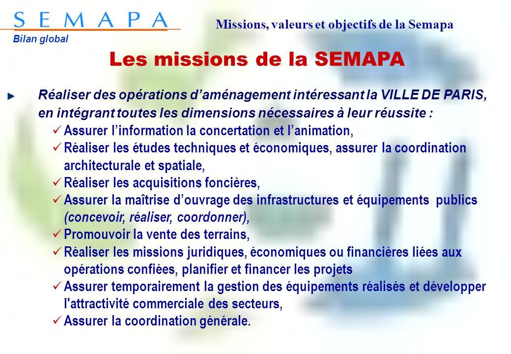 Bilan global Les missions de la SEMAPA Réaliser des opérations daménagement intéressant la VILLE DE PARIS, en intégrant toutes les dimensions nécessai