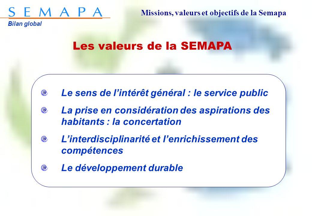 Bilan global Les valeurs de la SEMAPA Le sens de lintérêt général : le service public La prise en considération des aspirations des habitants : la concertation Linterdisciplinarité et lenrichissement des compétences Le développement durable Missions, valeurs et objectifs de la Semapa