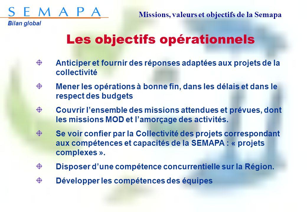 Bilan global Les objectifs opérationnels Anticiper et fournir des réponses adaptées aux projets de la collectivité Mener les opérations à bonne fin, d