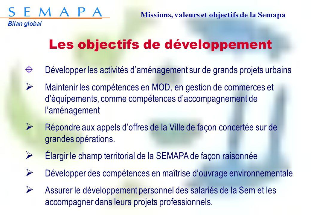 Bilan global Les objectifs de développement Développer les activités daménagement sur de grands projets urbains Maintenir les compétences en MOD, en g