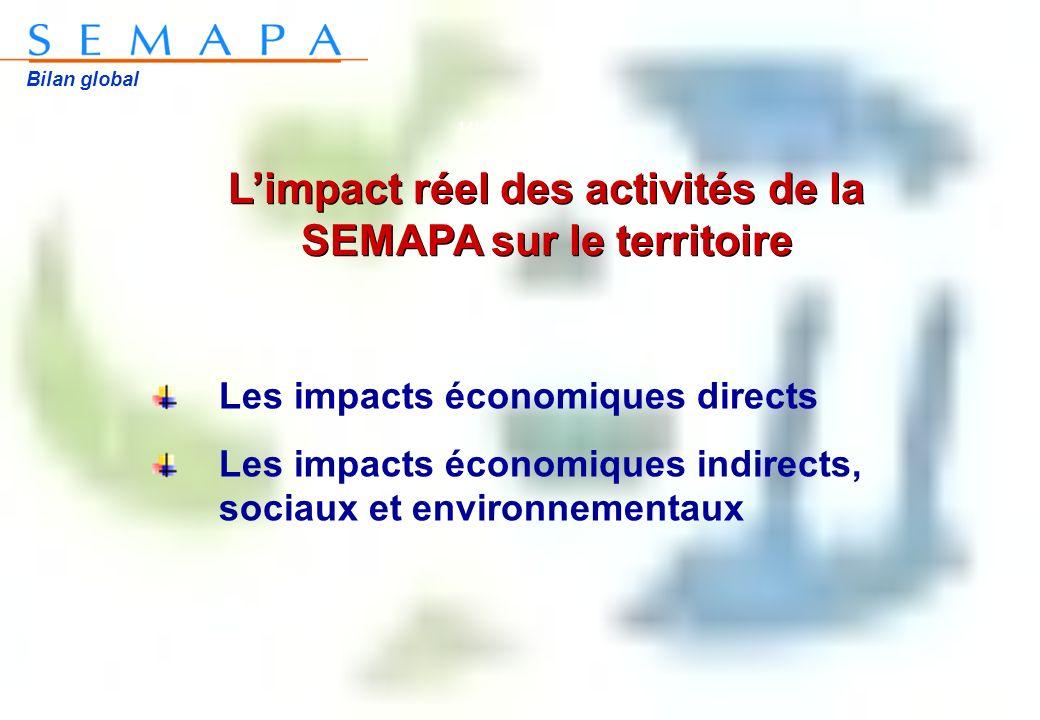 Bilan global 14h00 à 17h00 Les impacts économiques directs Les impacts économiques indirects, sociaux et environnementaux Limpact réel des activités de la SEMAPA sur le territoire