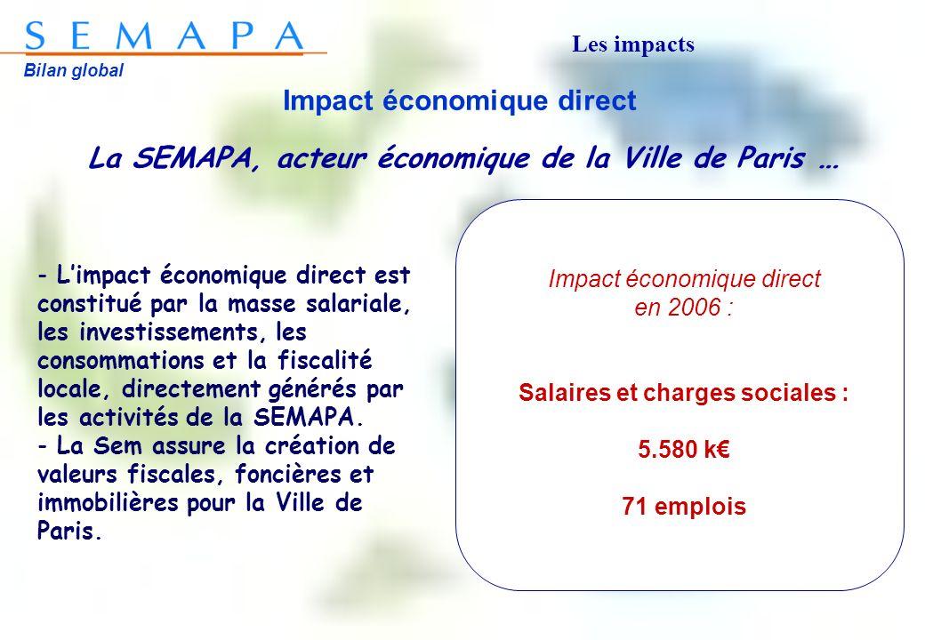 Bilan global Impact économique direct La SEMAPA, acteur économique de la Ville de Paris … Impact économique direct en 2006 : Salaires et charges sociales : 5.580 k 71 emplois - Limpact économique direct est constitué par la masse salariale, les investissements, les consommations et la fiscalité locale, directement générés par les activités de la SEMAPA.