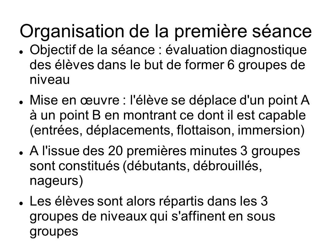 Organisation de la première séance Objectif de la séance : évaluation diagnostique des élèves dans le but de former 6 groupes de niveau Mise en œuvre