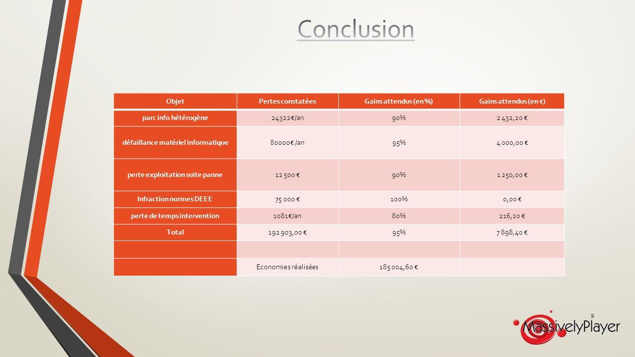 ObjetPertes constatéesGains attendus (en %)Gains attendus (en ) parc info hétérogène24322/an90%2 432,20 défaillance matériel informatique80000 /an95%4