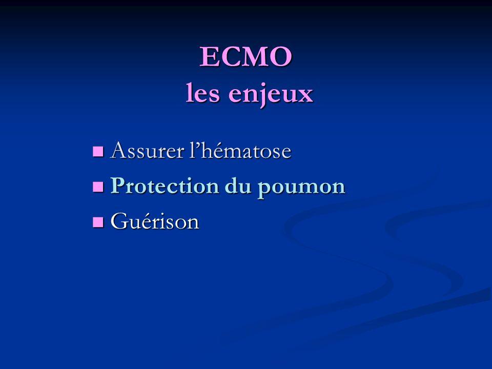 ECMO les enjeux Assurer lhématose Assurer lhématose Protection du poumon Protection du poumon Guérison Guérison