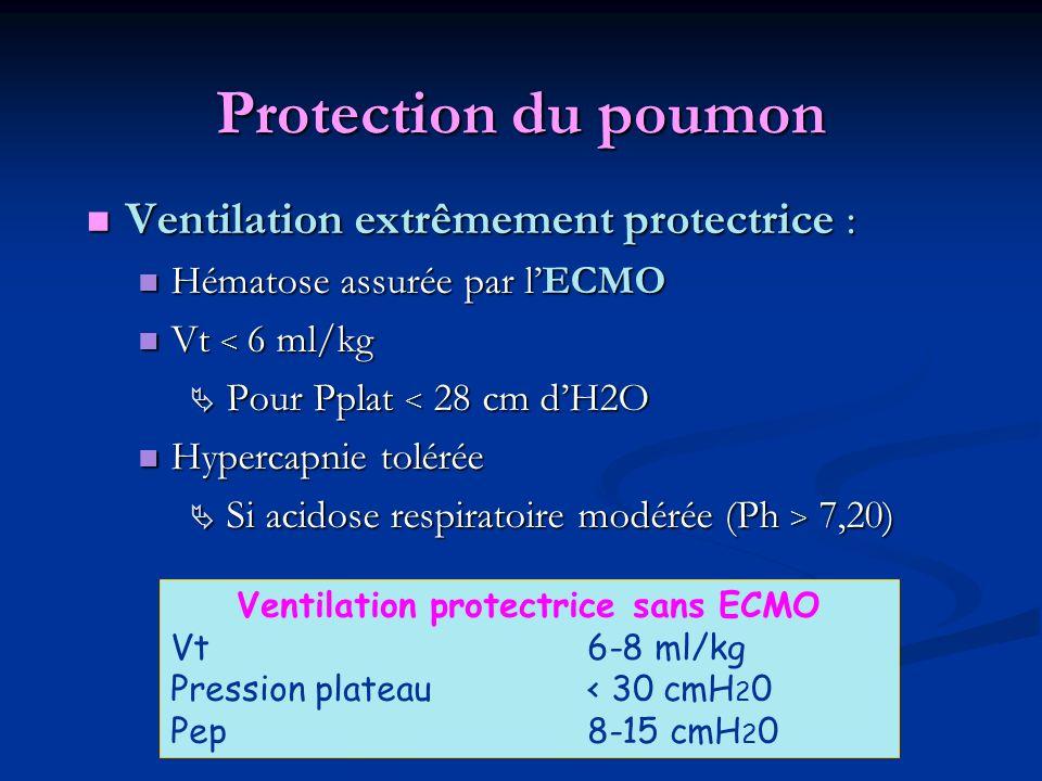 Protection du poumon Ventilation extrêmement protectrice : Ventilation extrêmement protectrice : Hématose assurée par lECMO Hématose assurée par lECMO Vt < 6 ml/kg Vt < 6 ml/kg Pour Pplat < 28 cm dH2O Pour Pplat < 28 cm dH2O Hypercapnie tolérée Hypercapnie tolérée Si acidose respiratoire modérée (Ph > 7,20) Si acidose respiratoire modérée (Ph > 7,20) Ventilation protectrice sans ECMO Vt 6-8 ml/kg Pression plateau < 30 cmH 2 0 Pep 8-15 cmH 2 0