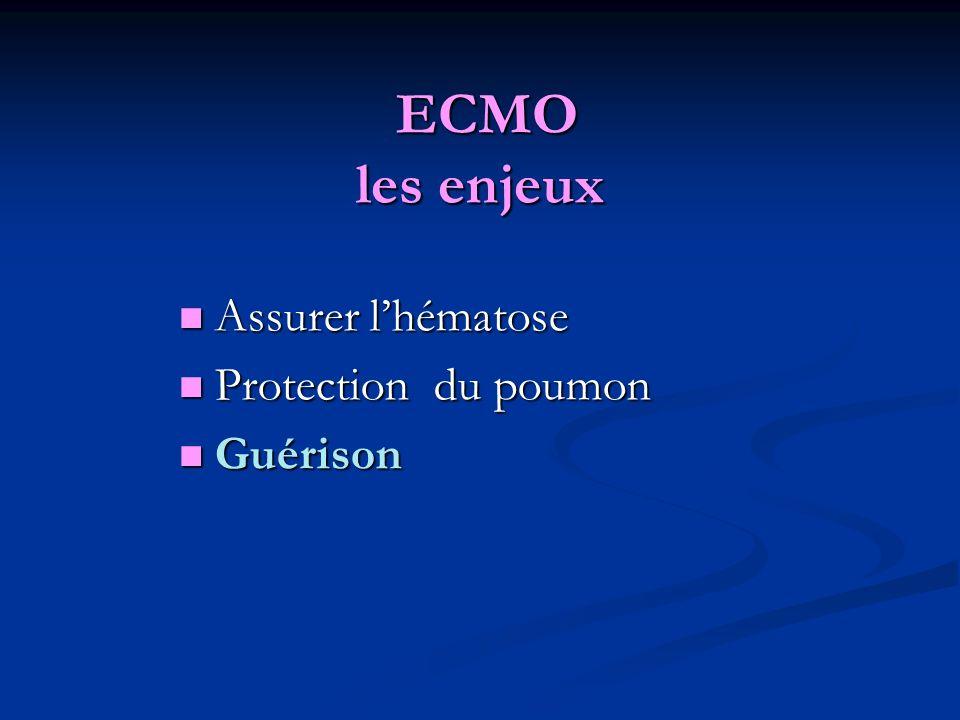 ECMO les enjeux ECMO les enjeux Assurer lhématose Assurer lhématose Protection du poumon Protection du poumon Guérison Guérison