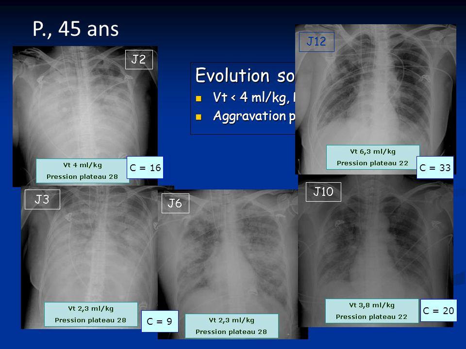 Evolution sous ECMO Vt < 4 ml/kg, PP 28 cmH 2 O Vt < 4 ml/kg, PP 28 cmH 2 O Aggravation puis amélioration Aggravation puis amélioration P., 45 ans J7 J12 C = 16 C = 9 C = 20 C = 33