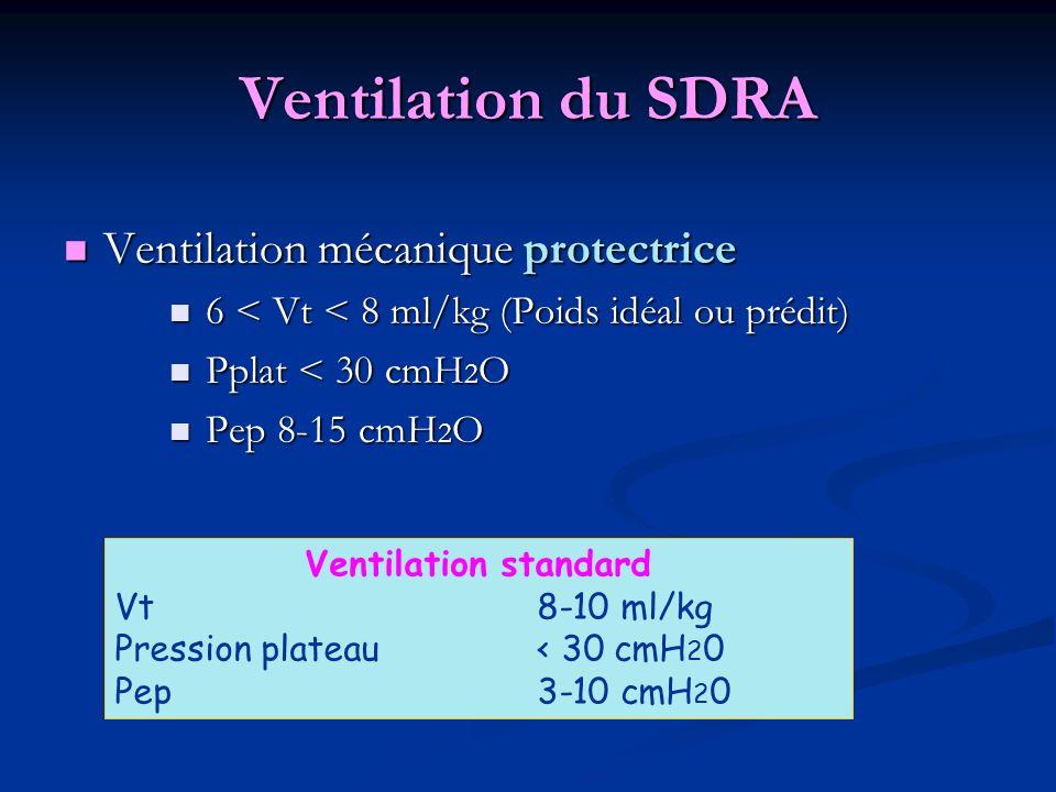Ventilation du SDRA Ventilation mécanique protectrice Ventilation mécanique protectrice 6 < Vt < 8 ml/kg (Poids idéal ou prédit) 6 < Vt < 8 ml/kg (Poids idéal ou prédit) Pplat < 30 cmH 2 O Pplat < 30 cmH 2 O Pep 8-15 cmH 2 O Pep 8-15 cmH 2 O => Oxygénation extracorporelle (ECMO) Ventilation standard Vt 8-10 ml/kg Pression plateau < 30 cmH 2 0 Pep 3-10 cmH 2 0