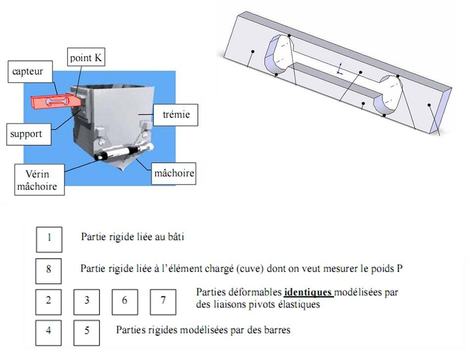 Le capteur deffort Modélisation du capteur