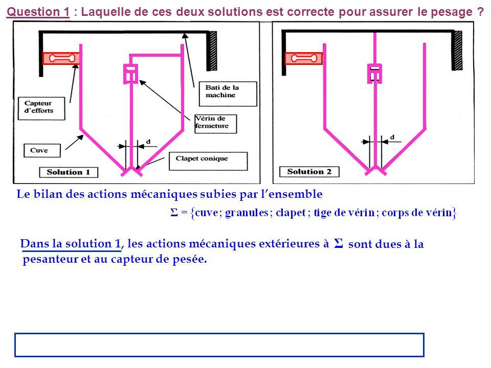 Le bilan des actions mécaniques subies par lensemble Dans la solution 1, les actions mécaniques extérieures à pesanteur et au capteur de pesée. sont d