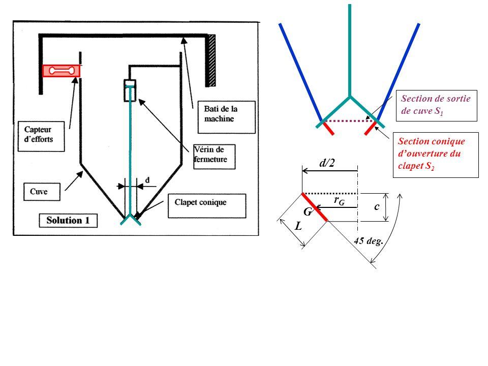 Critère de détermination de la course du vérin Détermination de la course c = f(d) Par le théorème de Guldin, on détermine avec :, où c est la course du vérin, On tire léquation, aboutissant à la solution à la section circulaire de sortie de la cuve S 1 La section conique douverture du clapet S 2 doit être supérieure ou égale et avec : Section de sortie de cuve S 1 c L G 45 deg.