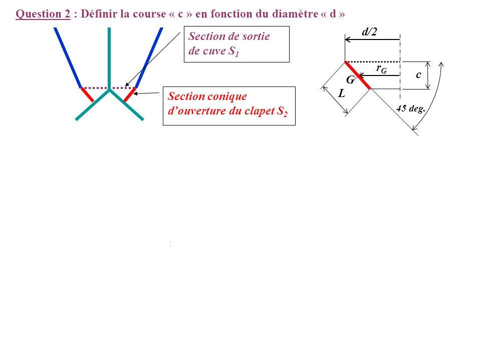 Critère de détermination de la course du vérin Détermination de la course c = f(d) Par le théorème de Guldin, on détermine avec :, où c est la course
