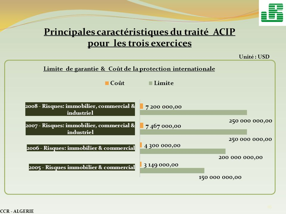 CCR - ALGERIE 16 Principales caractéristiques du traité ACIP pour les trois exercices Unité : USD