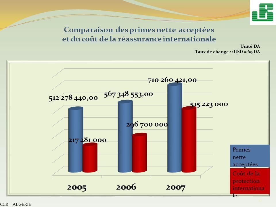 CCR - ALGERIE 17 Comparaison des primes nette acceptées et du coût de la réassurance internationale Unité DA Taux de change : 1USD = 69 DA
