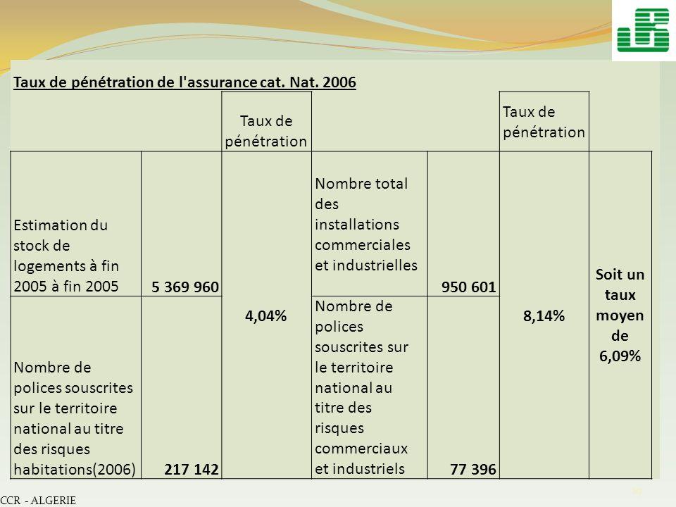 CCR - ALGERIE 19 Taux de pénétration de l'assurance cat. Nat. 2006 Taux de pénétration Estimation du stock de logements à fin 2005 à fin 20055 369 960