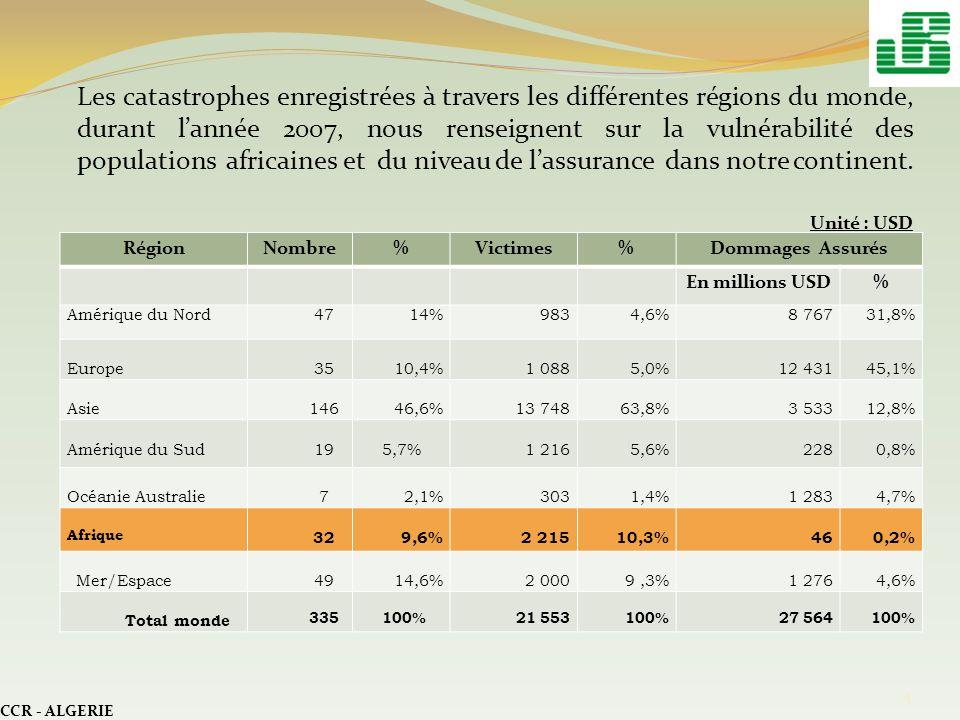 I- Régime dassurance des risques de catastrophes naturelles en Algérie I.1.