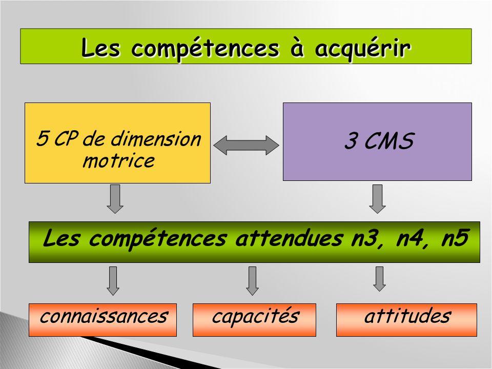 5 CP de dimension motrice 3 CMS Les compétences attendues n3, n4, n5 connaissancescapacitésattitudes