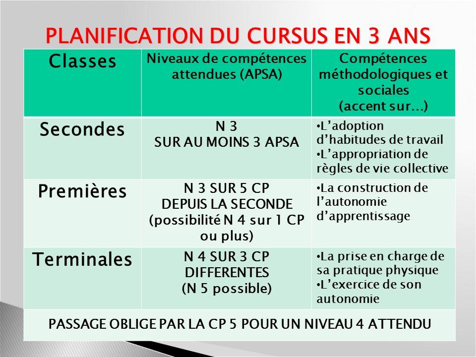 PLANIFICATION DU CURSUS EN 3 ANS Classes Niveaux de compétences attendues (APSA) Compétences méthodologiques et sociales (accent sur…) Secondes N 3 SU