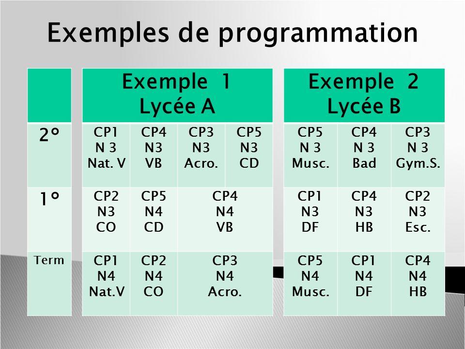 Exemples de programmation 2° 1° Term Exemple 1 Lycée A CP1 N 3 Nat. V CP4 N3 VB CP3 N3 Acro. CP5 N3 CD CP2 N3 CO CP5 N4 CD CP4 N4 VB CP1 N4 Nat.V CP2