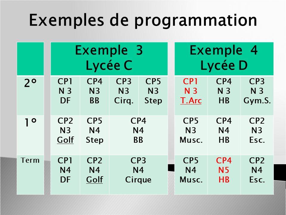 Exemples de programmation 2° 1° Term Exemple 3 Lycée C CP1 N 3 DF CP4 N3 BB CP3 N3 Cirq. CP5 N3 Step CP2 N3 Golf CP5 N4 Step CP4 N4 BB CP1 N4 DF CP2 N