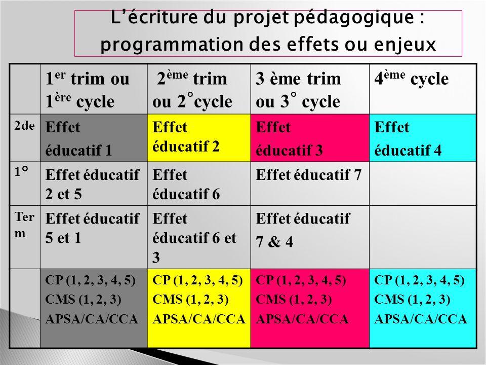 Lécriture du projet pédagogique : programmation des effets ou enjeux 1 er trim ou 1 ère cycle 2 ème trim ou 2 ° cycle 3 ème trim ou 3 ° cycle 4 ème cy