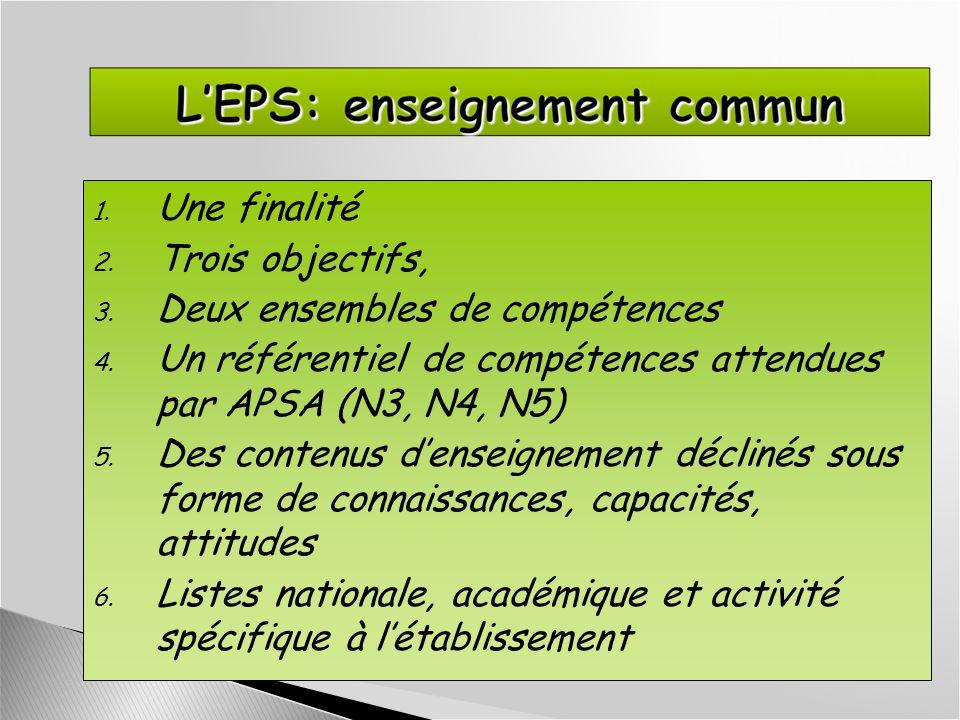 1. Une finalité 2. Trois objectifs, 3. Deux ensembles de compétences 4. Un référentiel de compétences attendues par APSA (N3, N4, N5) 5. Des contenus