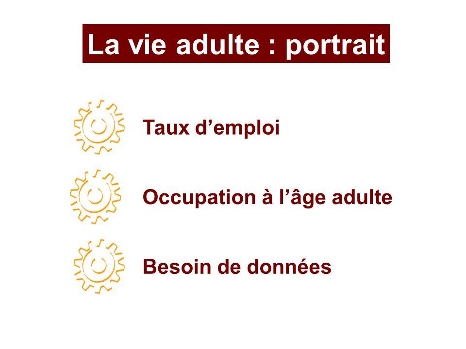 La vie adulte : portrait Taux demploi Besoin de données Occupation à lâge adulte