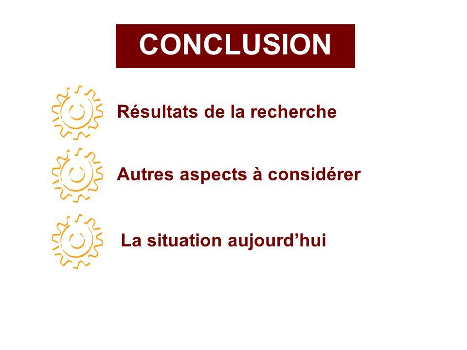 CONCLUSION Résultats de la recherche Autres aspects à considérer La situation aujourdhui