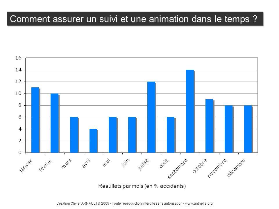 Création Olivier ARNAULT© 2009 - Toute reproduction interdite sans autorisation - www.anthelia.org Résultats par mois (en % accidents) Comment assurer