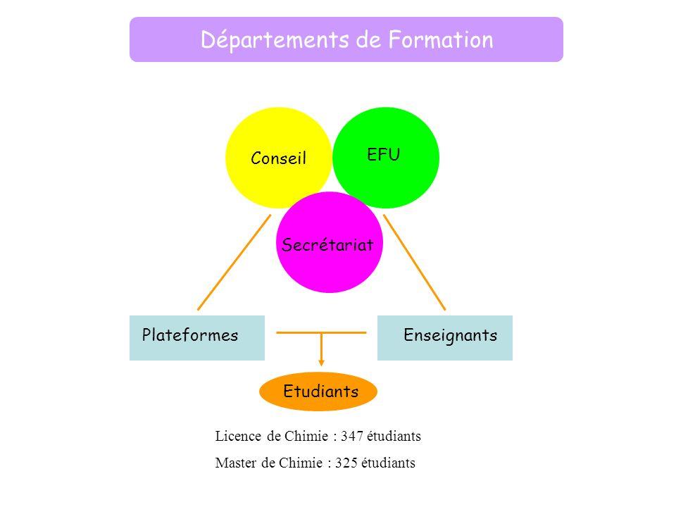 Conseil Départements de Formation Secrétariat EFU PlateformesEnseignants Etudiants Licence de Chimie : 347 étudiants Master de Chimie : 325 étudiants