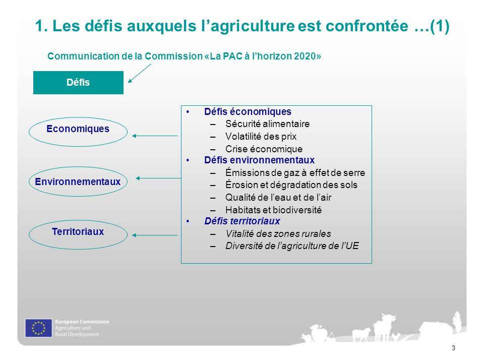 3 1. Les défis auxquels lagriculture est confrontée …(1) Défis Environnementaux Economiques Territoriaux Défis économiques –Sécurité alimentaire –Vola
