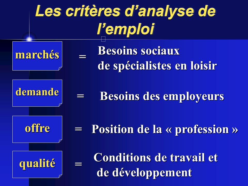 Que font employeurs et société: quelques hypothèses 1.Recul de la retraite 2.Une promotion du loisir comme qualité de vie qui assure la rétention du p