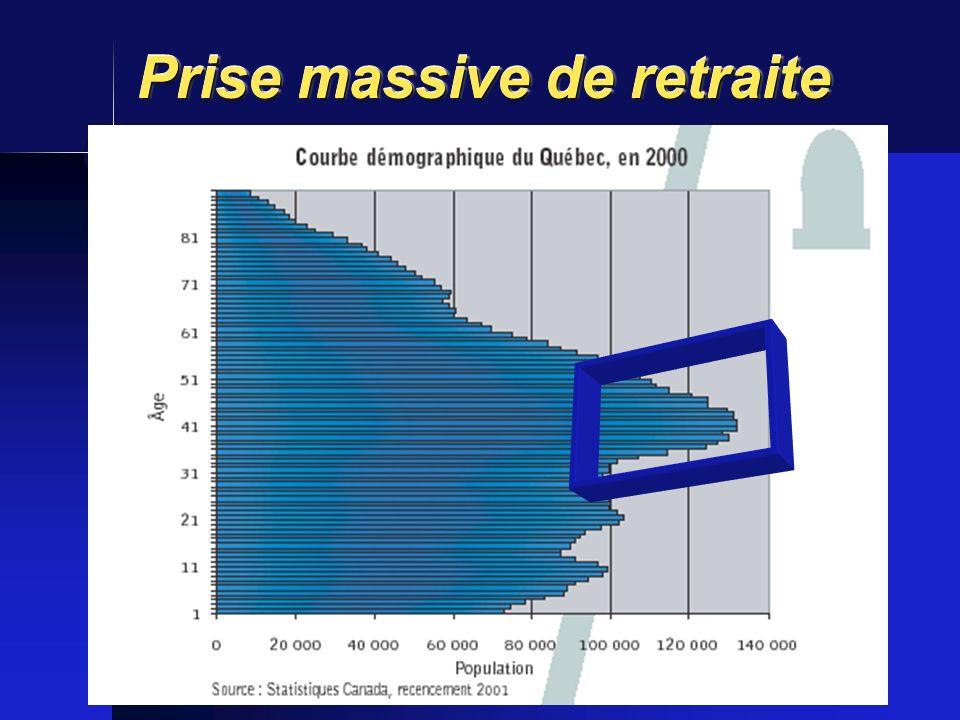 Prise massive de retraite